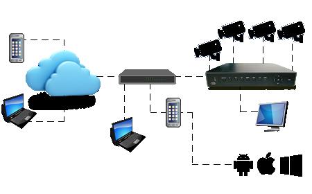 CFTV para monitorar patrimônio à distância